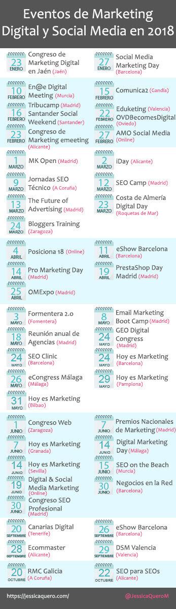 Infografía post Eventos Marketing Digital y Social Media